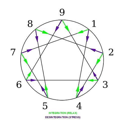 493px-enneagram_integration_and_desintegration